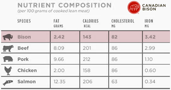 Bison Nutrition Composition